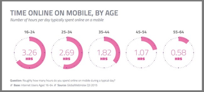 Mobile Time Spent Online By Age-Chart-3Q2015