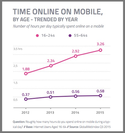 Mobile Time Spent Online By Age - Global chart - 3Q2015