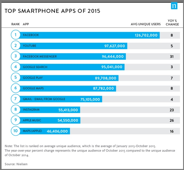 Top 2015 Smartphone Apps-Chart-Nielsen