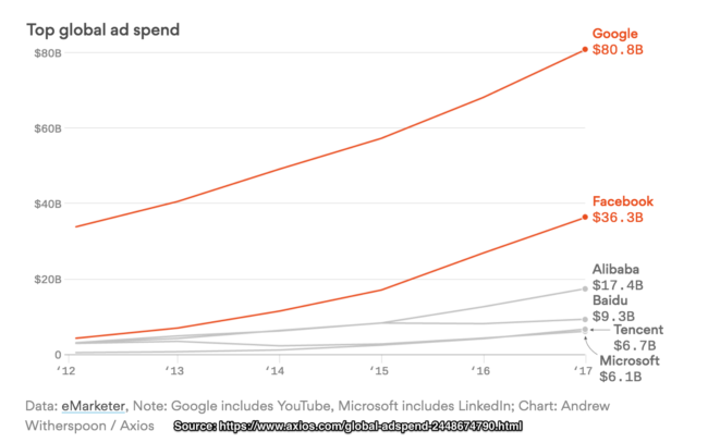 Facebook and Google global ad spend