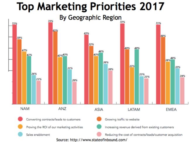 2017 marketing priorities chart