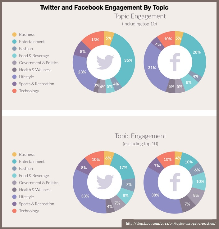 Facebook and Twitter Topic Engagement