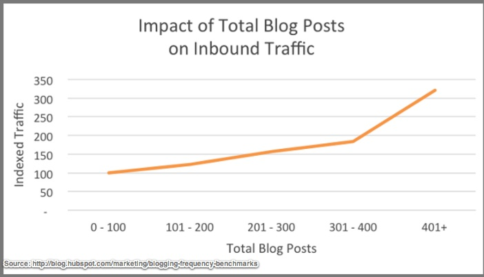 400 Blog posts yields 2x as much traffic as 300 blog posts - Chart-Hubspot