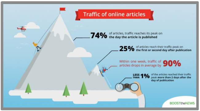 Online Article Traffic Over Time