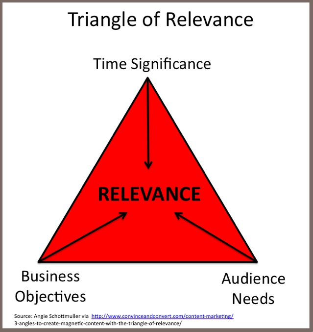 Angie Schottmuller's Triangle of Relevance