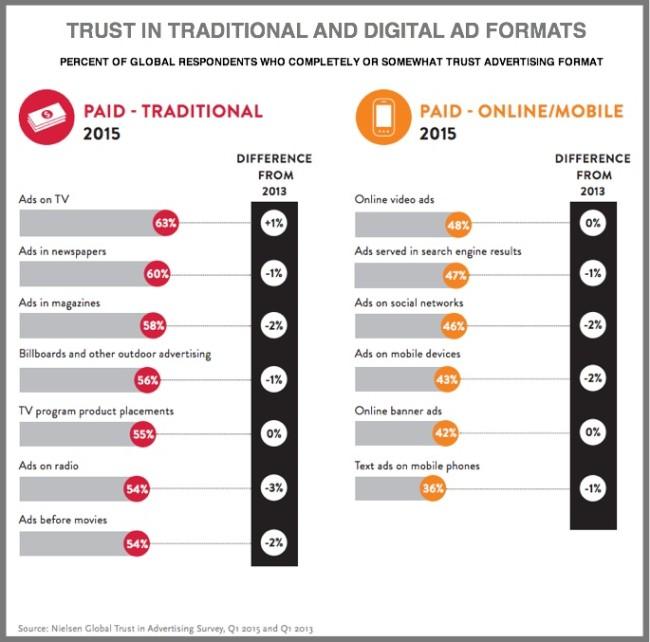 Advertising: Customer Trust - Offline and Online Media