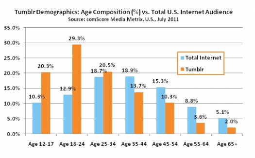 Usage on Tumblr by age