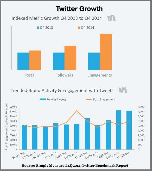 2015 Twitter Data