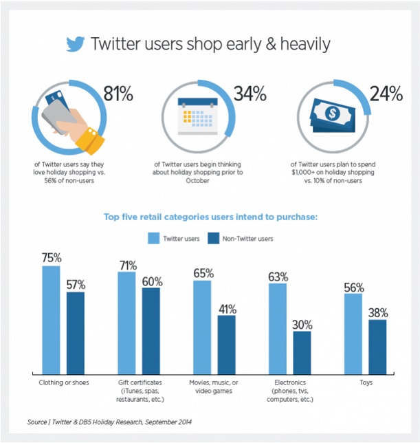 Twitter Shoppers-2014-1