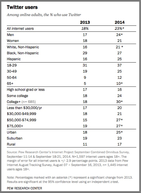 Twitter Users 2014-Pew Internet