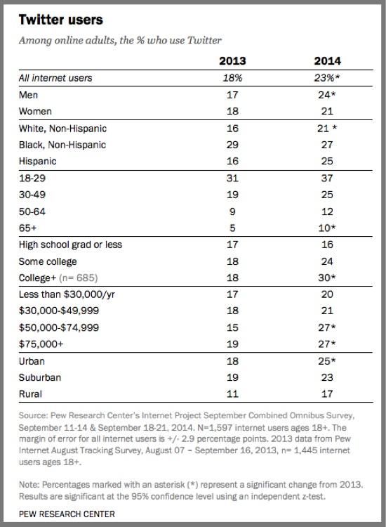 Twitter Users 2014-Pew Internet