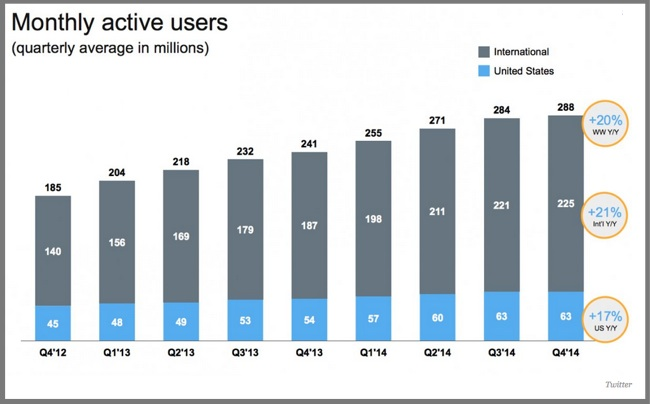 Twitter 2014 Chart