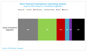 US Smartphone Owners Next Operating System