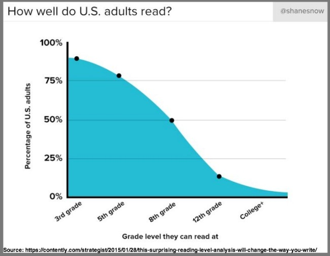 US Adult Reading Level Is 5th Grade