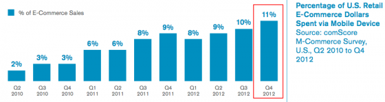 US-Mcommerce as percent of ecommerce-comScore