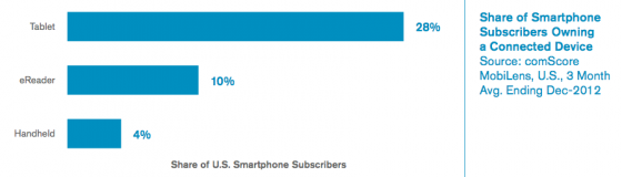 US-Second Connected Device 2012 -comScore