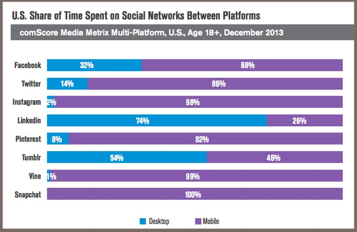 US Social Media Time Spent Via Platform-comScore-2014-2