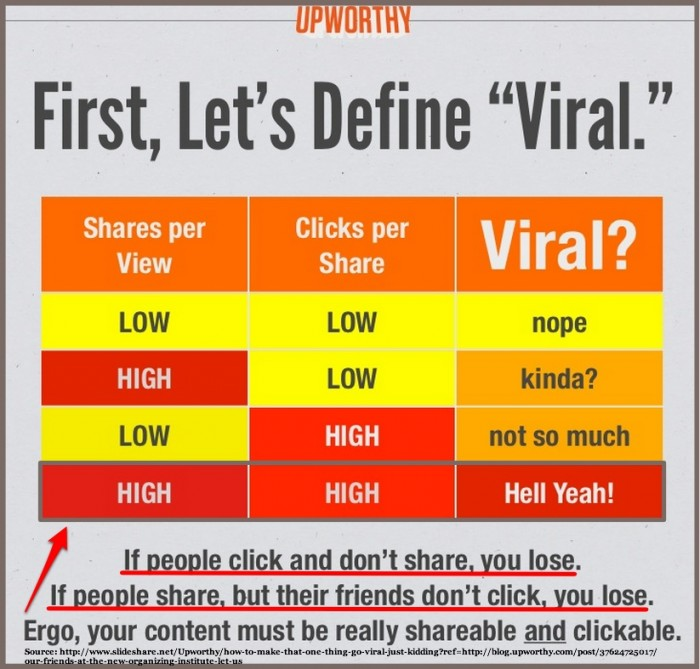 Upworthy Viral Definition-2