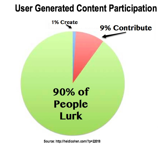 User Generated Content Targets 1 percent of lurkers