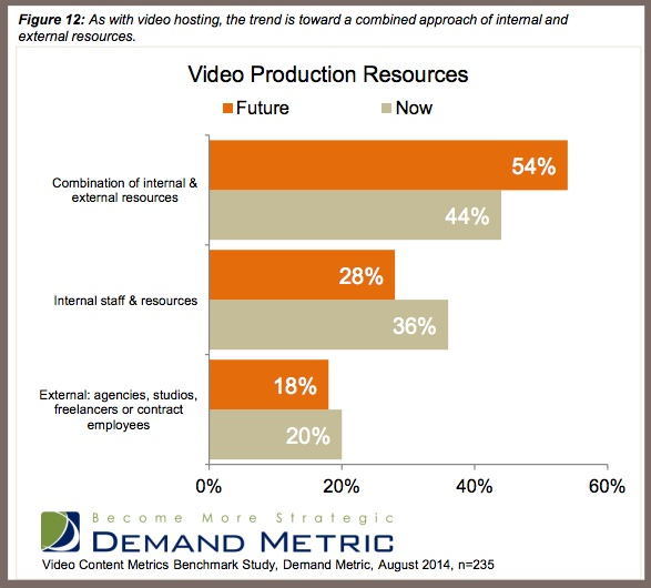 Video content research-chart-2014