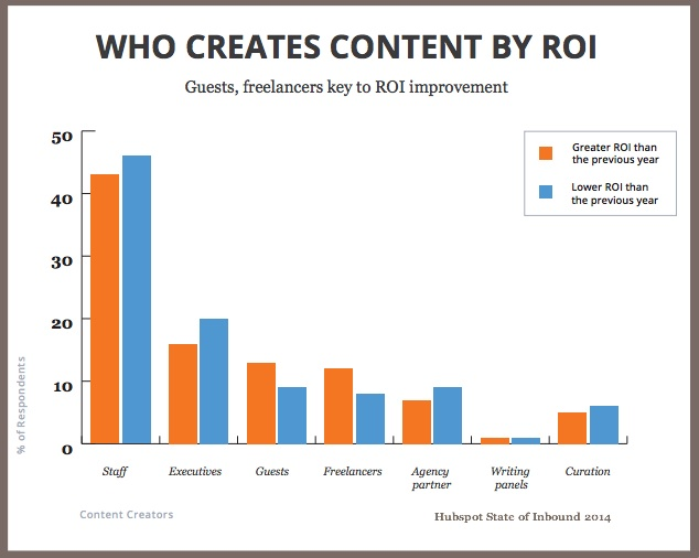 Content Marketing ROI chart
