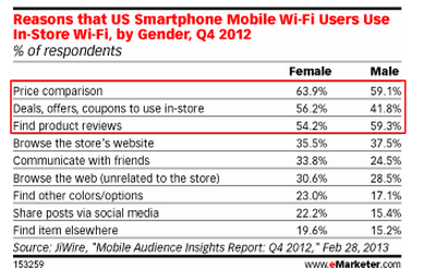 WiFi and  Mobile Shoppers eMarketer