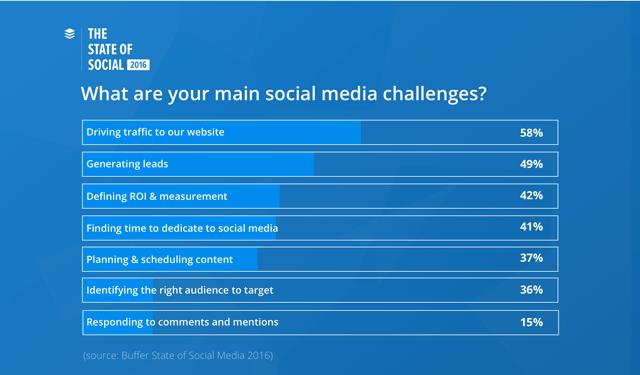 buffer-chart-challenges