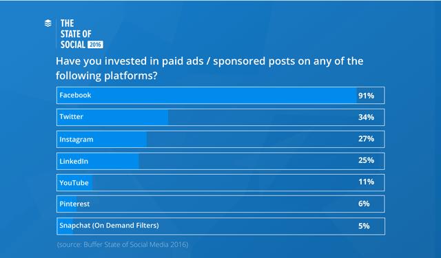 buffer-chart-paid-ads
