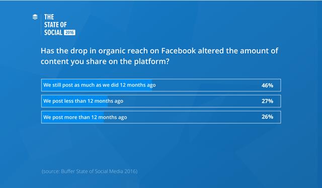 bufferchart-facebook-organic