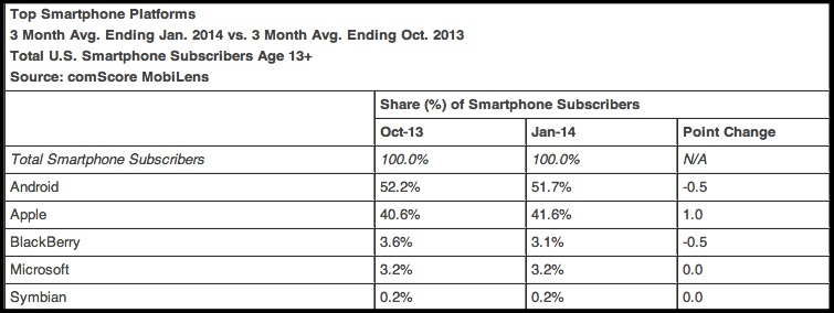 comScore-January 2014-US Smartphone Market Share