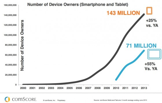 comScore_The_Digital_World-Smartphone-Tablet Growth 2013
