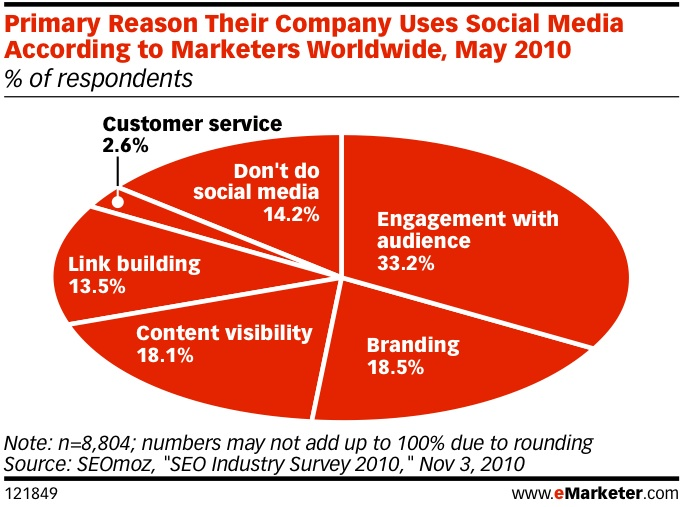 how social media transformed customer service  data