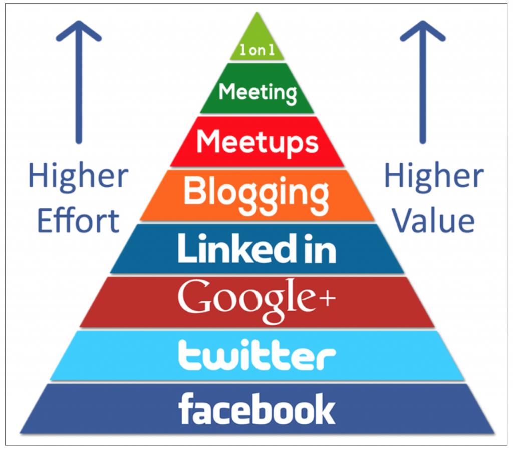 effort-value-pyramid