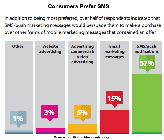 mBlox-Mobile-SMS-Consumers Prefer