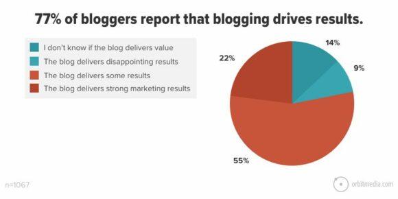 Blogging Survey Results