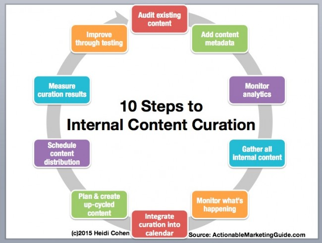 Internal Content Curation -Chart