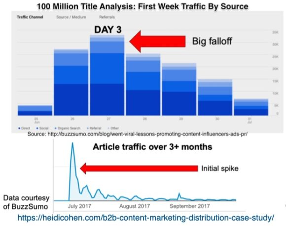 100 Million Title Analysis: first Week traffic by Source