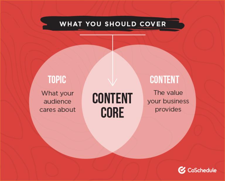 Content Core