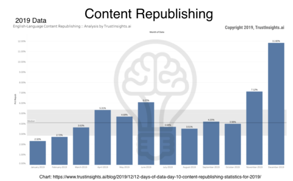Content Republishing