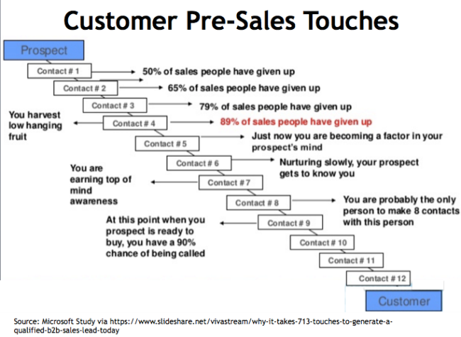 Customer conversion