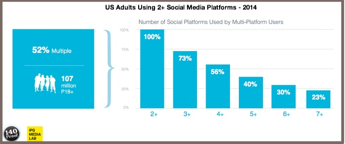 2 or more social media platforms-US-2014