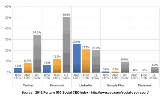 How Fortune 500 CEO participate on Social media