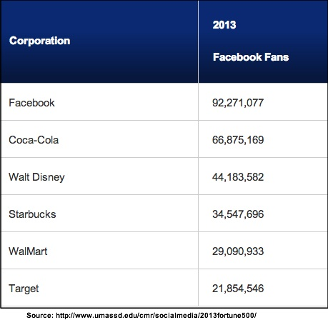 2013 Fortune 500 - UMass Dartmouth-top Facebook Fans