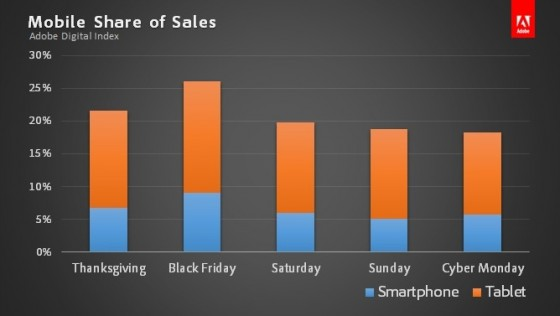 2013 Mobile Holiday Sales By Day-Adobe