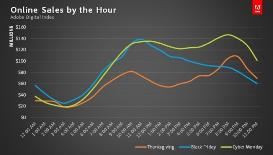 2013 Online Holiday Sales By the Hour-Adobe