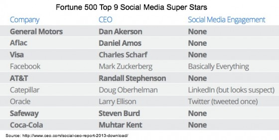 2013-Social-CEO-Report-Fortune 500 Social Media Super Stars