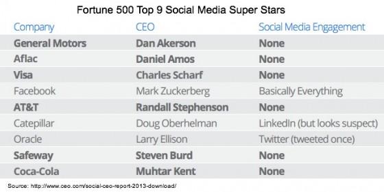 2013-Social-CEO-Report-Fortune 500 Social Media Super Stars