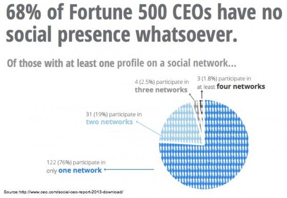 2013-Social-CEO-Report-Fortune500 CEO No Social Presence-1
