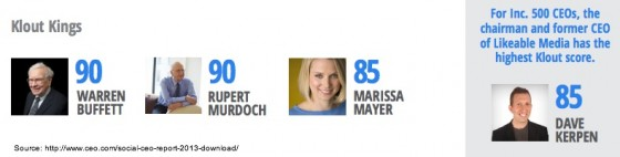 2013-Social-CEO-Report-Klout