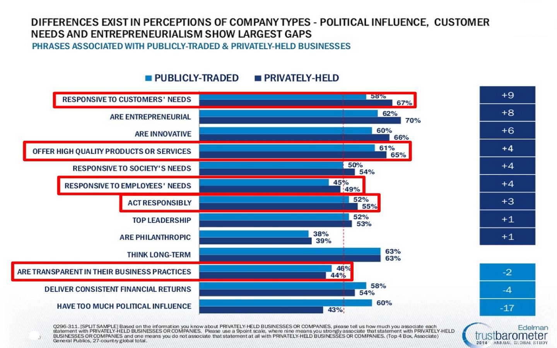 2014 Edelman Trust Barometer-Company Perceptions-2